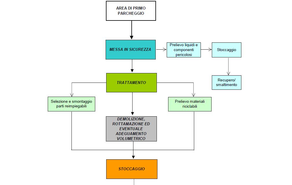 ciclo rottamazione autoveicoli