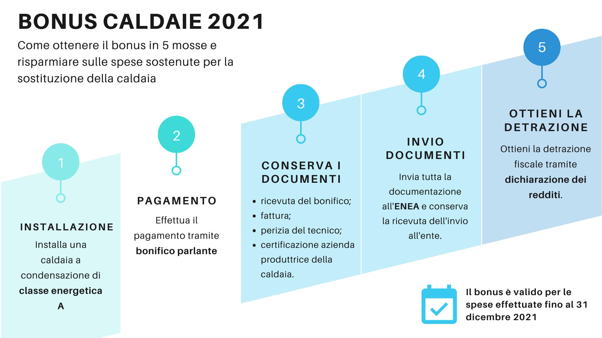 bonus caldaie 2021